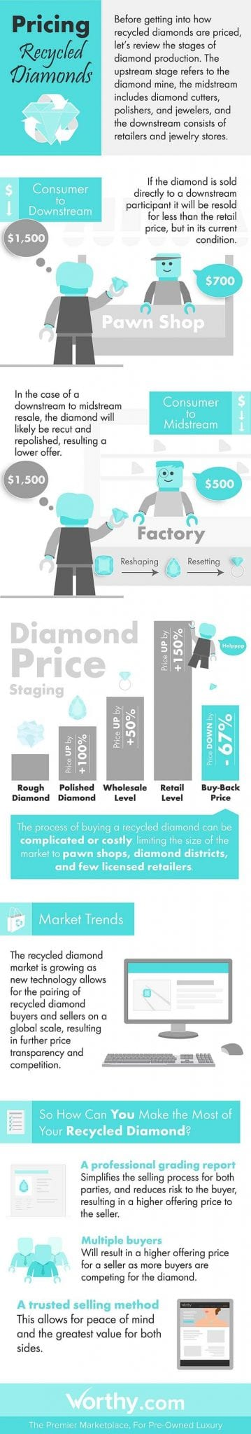 pricing recycled diamonds infographic