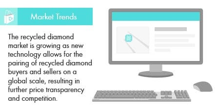 recycled diamond trends