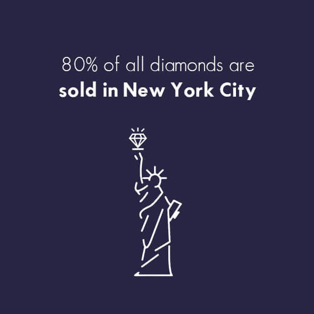 Diamond Facts - Almost 80% of all diamonds are sold in New York City