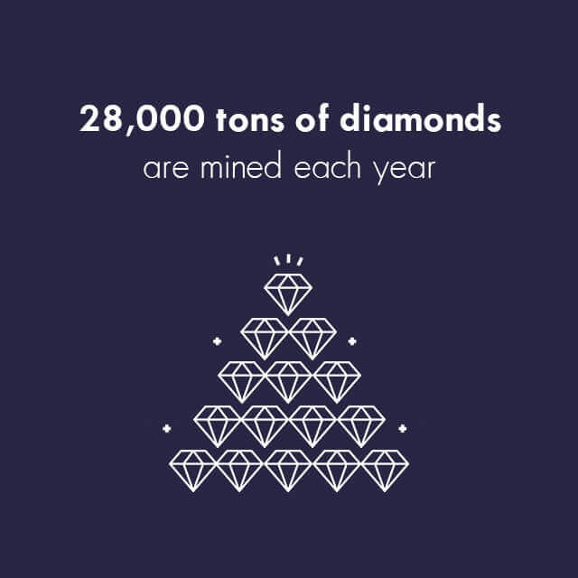 Diamond Facts - More than a million carats of diamonds are mined each year